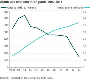Statin use and cost in England