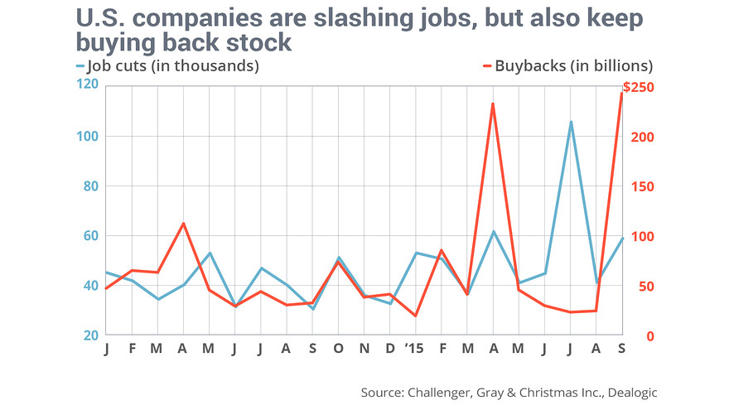 Some companies are cutting jobs with one hand, buying back stock with the other.