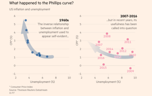 the phillips curve and the philippines