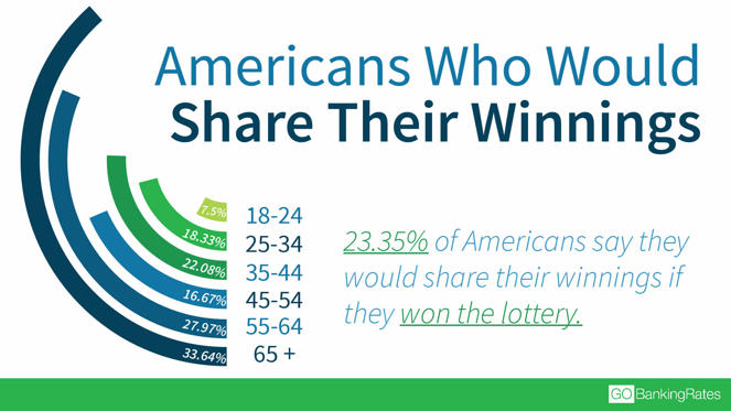 Slide 3 of 12: The second most popular thing Americans would do with lottery winnings is share the money with friends and family. About 23 percent of respondents chose this option.Women and men are equally generous, the survey found. However, older Americans are more willing than younger generations to share winnings. In fact, adults age 65 and older were the most likely of any age group to want to share winnings with friends and family, and a higher percentage chose this option over paying off debt — 34 percent versus 33 percent.Younger Americans ages 18 to 24 were the least likely to want to share their money, with just 7.5 percent saying they would split winnings with friends and family.Find Out: Why Lending Money to Friends and Family Is a Bad Idea
