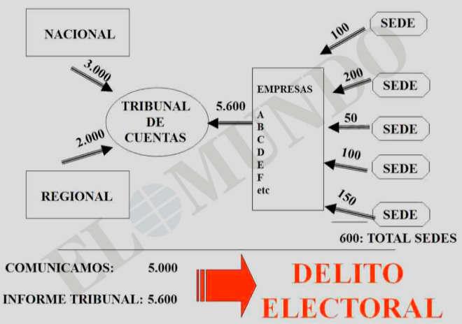 CÓMO EVITAR EL TEMIDO DELITO ELECTORAL Si el PP declaraba gastos de campaña por valor de «5.000» y las empresas que hicieron los trabajos comunicaban al Tribunal de Cuentas haber cobrado «5.600» se incurría en un delito. Por lo tanto, el partido instaba a consensuar las cifras con los contratistas.