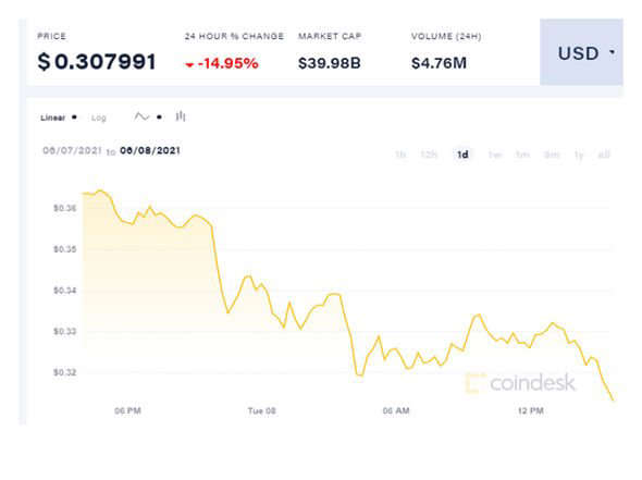graphical user interface, application: Dogecoin price chart on Coindesk