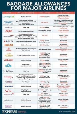 table: airline baggage allowances