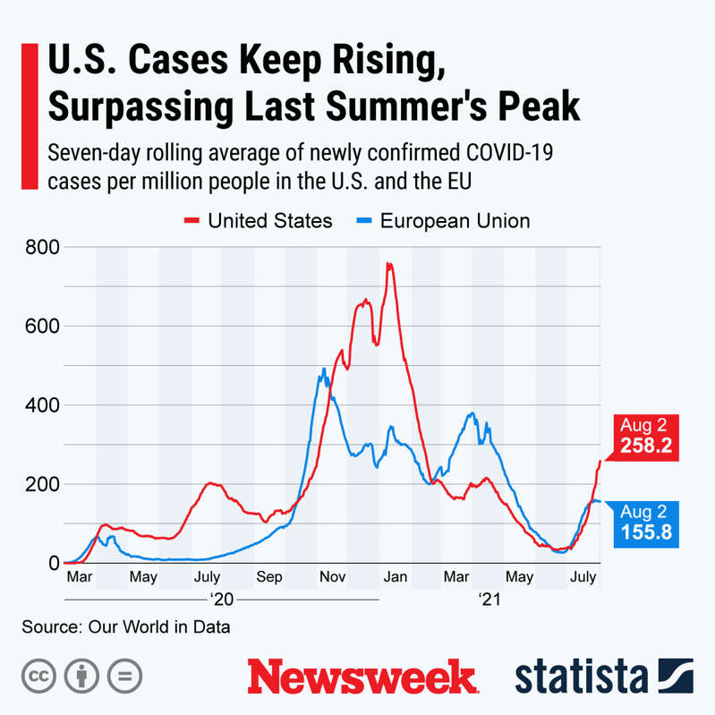chart, histogram: A graph shows the seven-day rolling average of newly confirmed COVID-19 cases in the U.S. and European Union (E.U.). Statista