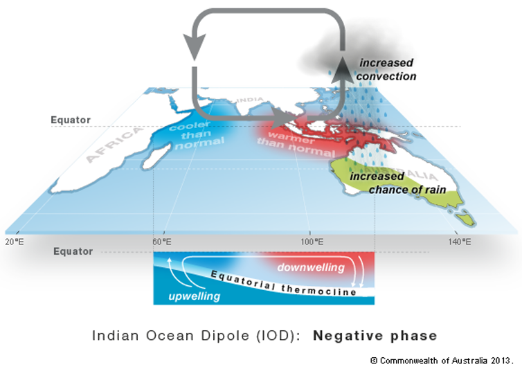 diagram: The negative phase of the Indian Ocean Dipole. Bureau of Meteorology