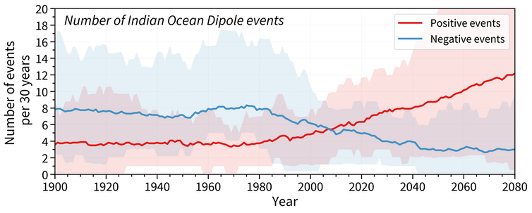 chart: The number of Indian Ocean Dipole events (per 30 years) based on climate models. Modified from Abram et al. (2020)