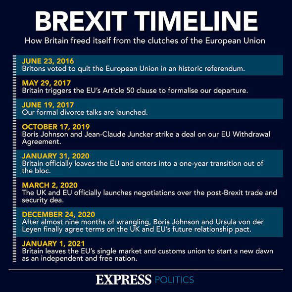 graphical user interface, text: Brexit timeline: The UK's journey to freedom from the EU