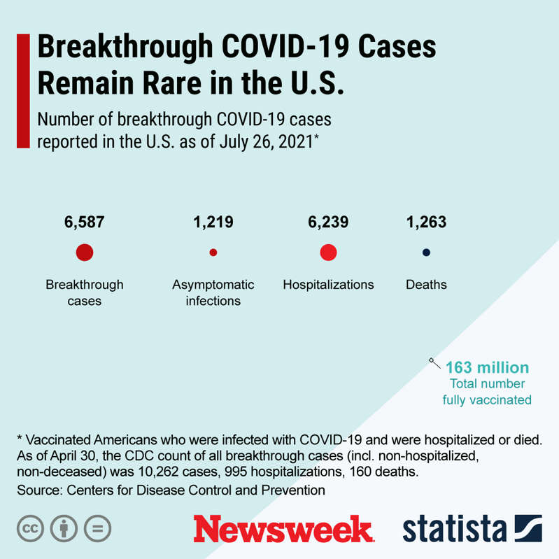 chart: A graphic by Statista showing the number of breakthrough cases of COVID. A breakthrough case is defined as when someone contracts COVID after being fully vaccinated. Statista