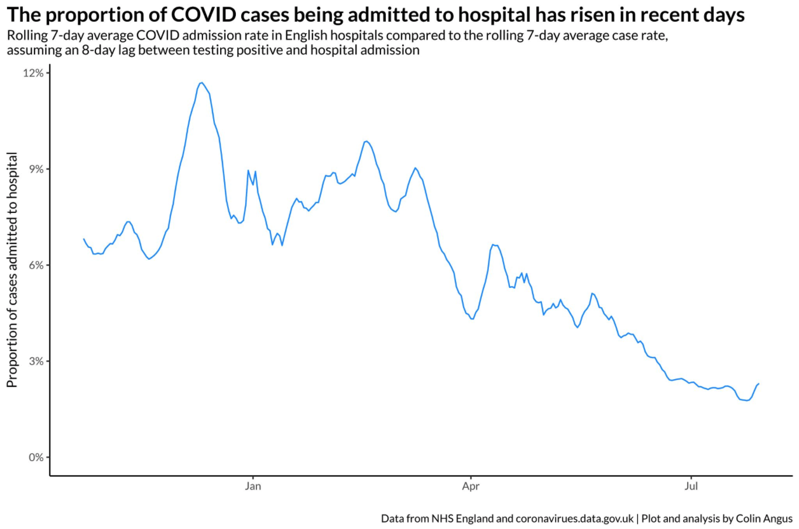 chart, line chart: Hospitalisations from Covid cases are increasing (Colin Angus)
