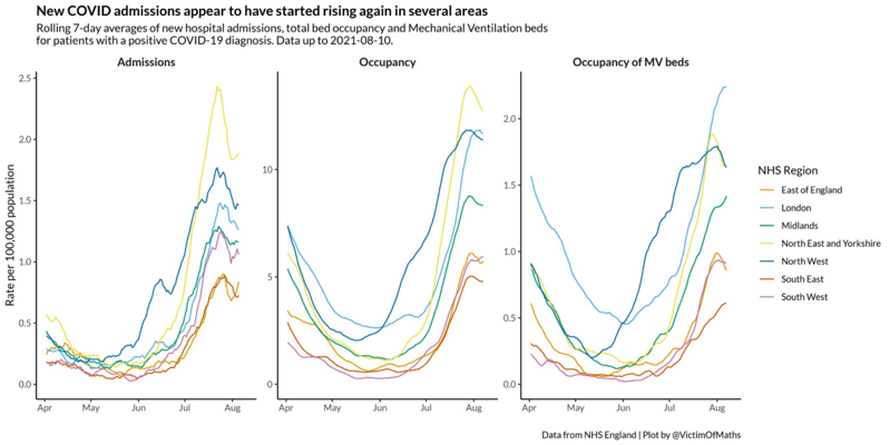 chart, diagram, histogram: Covid admissions to hospital are increasing throughout the country (Colin Angus)