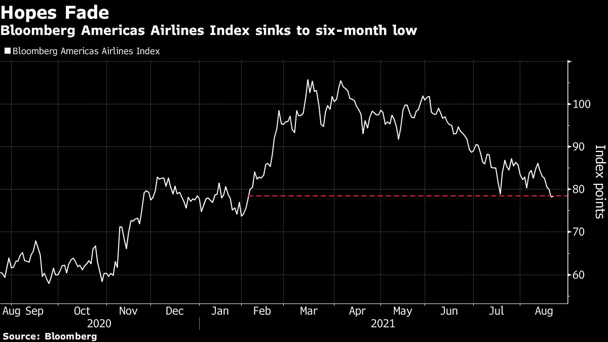 chart: Bloomberg Americas Airlines Index sinks to six-month low