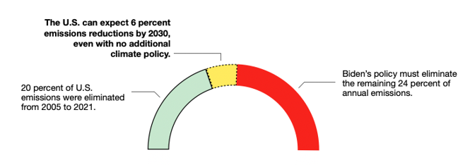 diagram: All percentages refer to 2005 emissions levels. (Rhodium Group data)