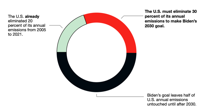 shape: All percentages refer to 2005 emissions levels. (Rhodium Group data)