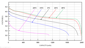 chart, line chart: Temperature affects both the energy capacity and voltage level of the type of single cells that are the building block of EV battery packs. Richtek