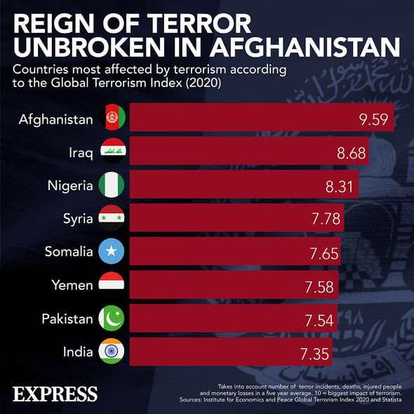 Terrorism: Afghanistan has been victim to the highest amount of terrorism in recent years