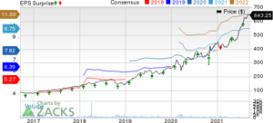 chart, line chart: MSCI Inc Price, Consensus and EPS Surprise