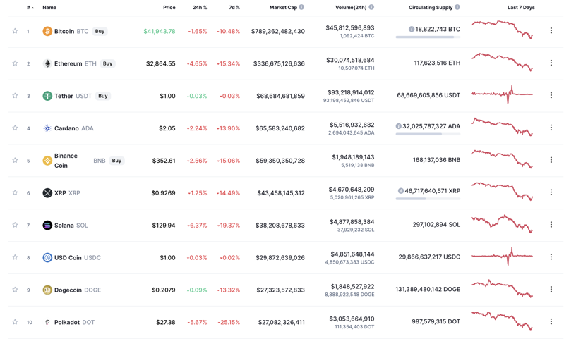 Values of cryptocurrencies over last 24 hours (Coin Market Cap)