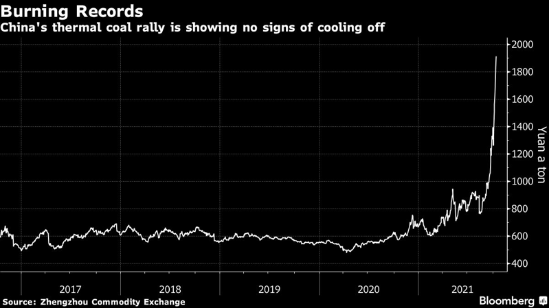 China's thermal coal rally is showing no signs of cooling off