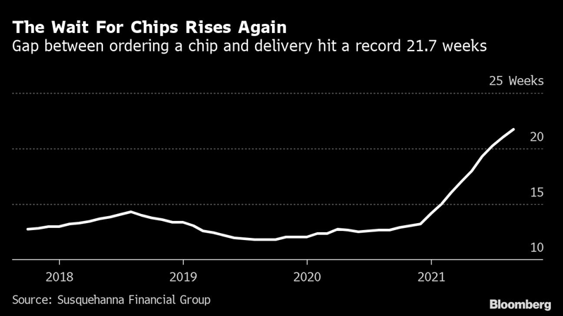 The Wait For Chips Rises Again