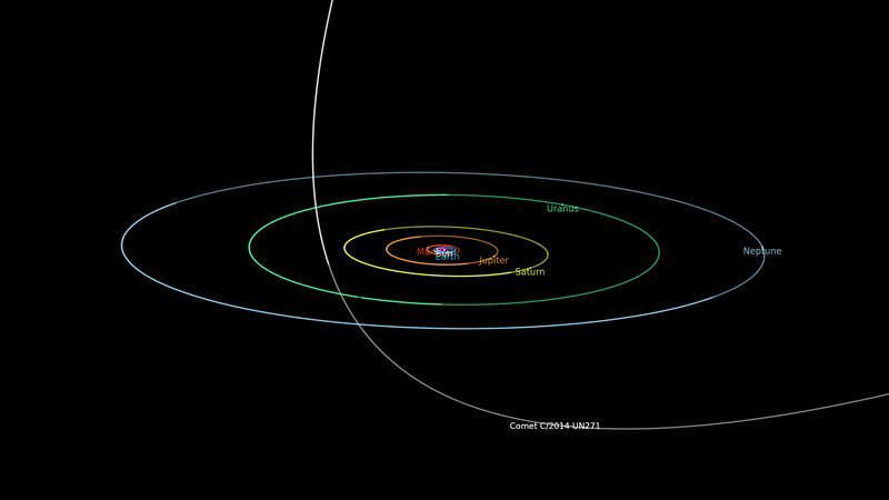 The trajectory of Bernardinelli-Bernstein as it makes its close approach in 2031. The comet will zip through between the orbits of Uranus of Saturn. NASA