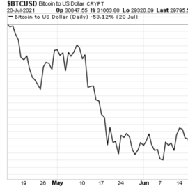 Bitcoin's price dropping over 50% in the spring