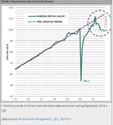 Nominal Retail Sale of China Has Plunged