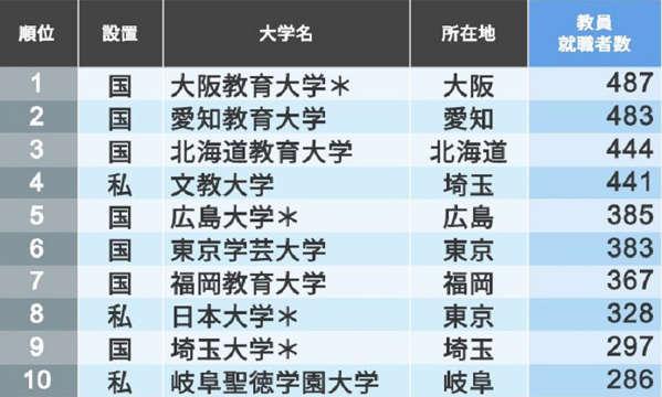 教員就職者が多い大学トップ200ランキング 1位は大阪教育大、2位愛知教育大、4位文教大