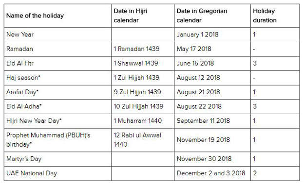 earlier this year a list of holidays was also issued by islamic affairs and charitable activities department of the government of dubai which also