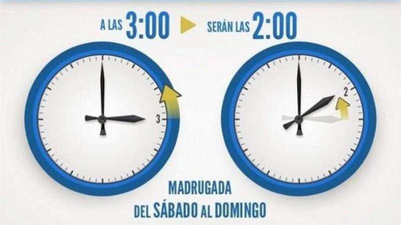 Cambio a horario de invierno en octubre: ¿qué día se cambia de hora en España?