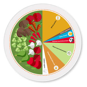 a close up of a clock: Researchers who worked on the EAT Lancet Report created this simple infographic to show what planetary diet portions look like on the plate. (EAT Foundation)
