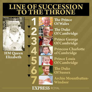 text: Royal family line of succession