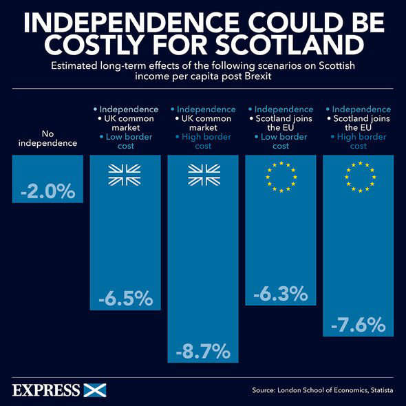 graphical user interface: Express.co.uk explainer on the projected costs of independence for Scotlanf