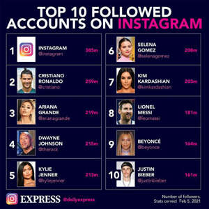 graphical user interface: The most followed accounts on Instagram