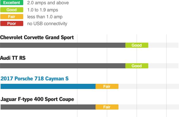 2018 Porsche 718 Cayman – Audio and Infotainment