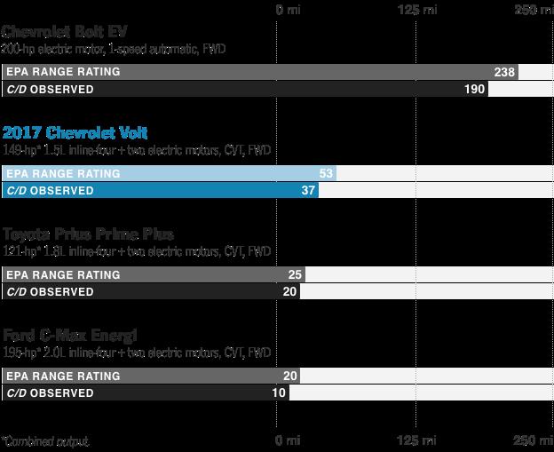 A Screenshot Of Social Media Post Fuel Economy And Driving Range