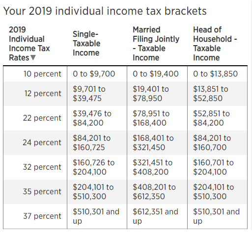 New Tax Brackets 2019 Here are the new income tax brackets for 2019