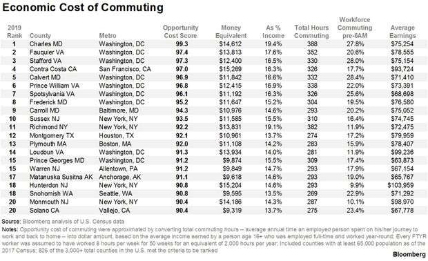 Economic cost of commuting