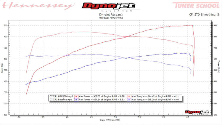 lt5 engine diagram hennessey tuned corvette zr1 makes over 1 000 hp and it sounds epic  hennessey tuned corvette zr1 makes over