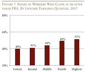 Wealthier workers are able to wait longer after their full retirement age (FRA) to start claiming Social Security benefits.